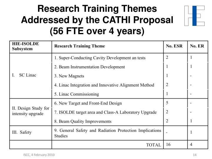 Research Training Themes Addressed by the CATHI Proposal