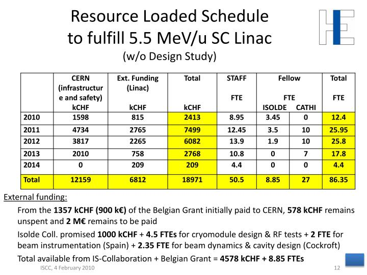 Resource Loaded Schedule