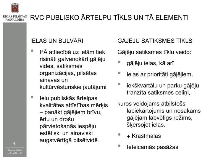 RVC PUBLISKO ĀRTELPU TĪKLS UN TĀ ELEMENTI