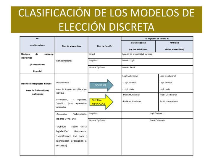 CLASIFICACIÓN DE LOS MODELOS DE ELECCIÓN DISCRETA