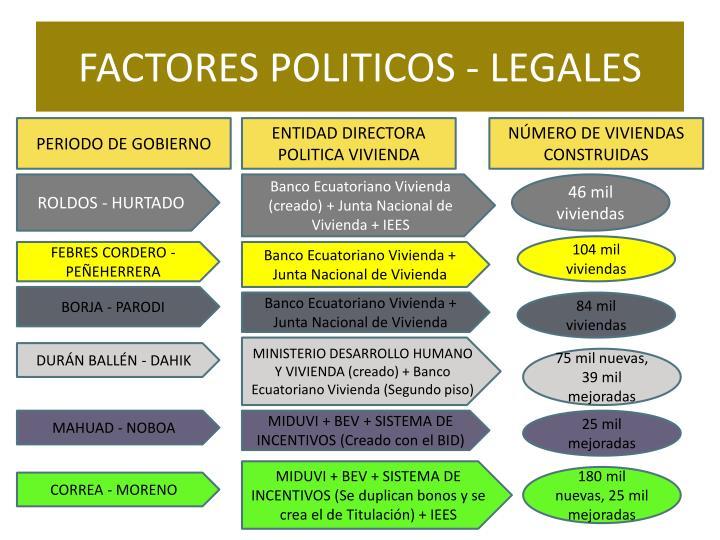 FACTORES POLITICOS - LEGALES