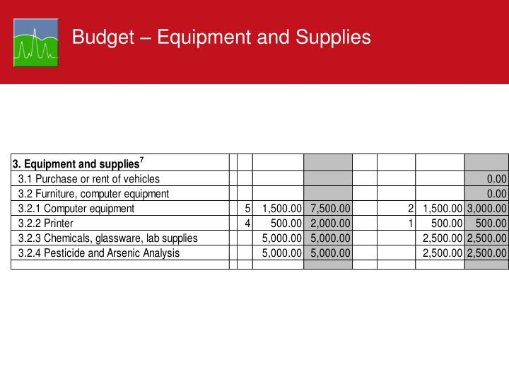 Budget – Equipment and Supplies