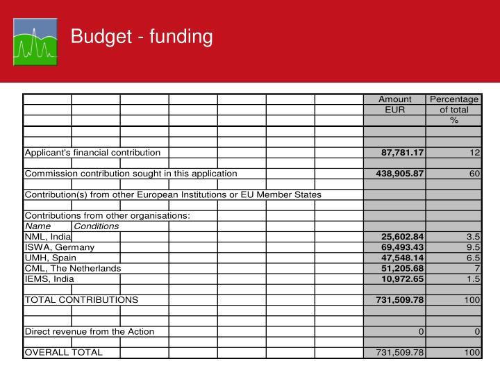 Budget - funding