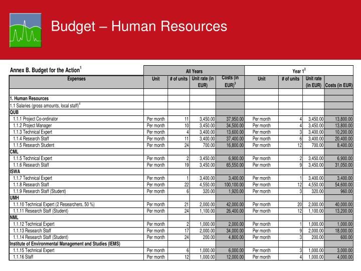 Budget – Human Resources