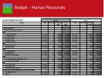 budget human resources