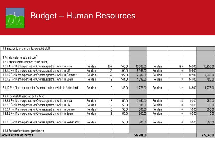 Budget – Human Resources