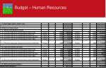budget human resources1