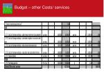 budget other costs services1