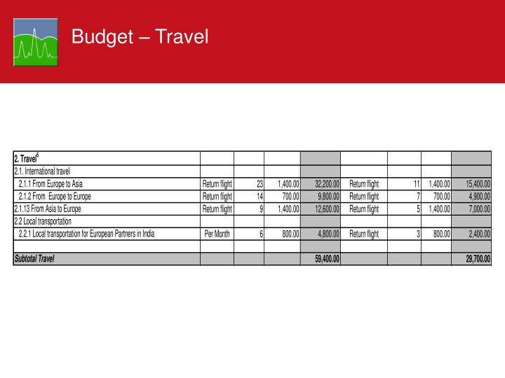 Budget – Travel