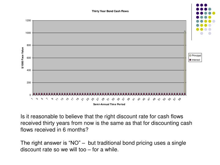 Is it reasonable to believe that the right discount rate for cash flows received thirty years from now is the same as that for discounting cash flows received in 6 months?