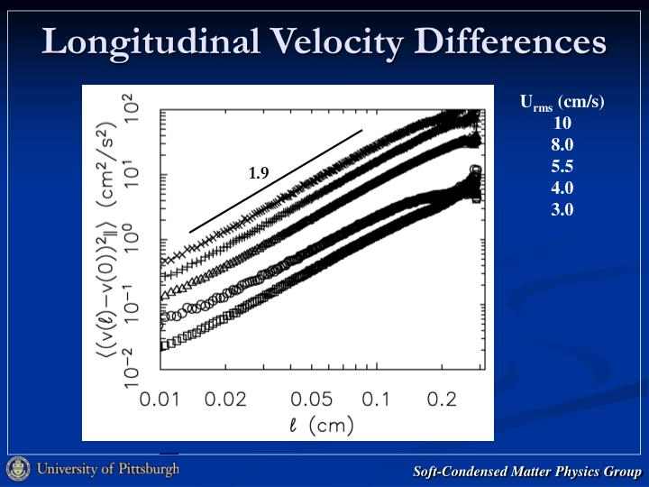 Longitudinal Velocity Differences