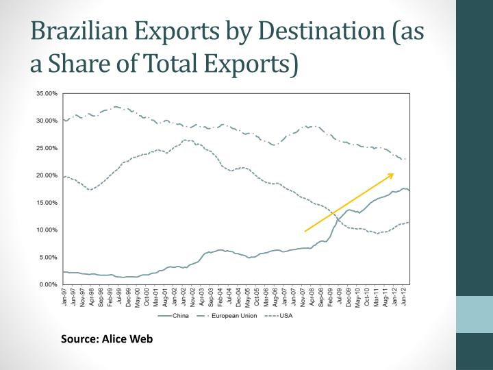 Brazilian Exports by Destination (as a Share of Total Exports)