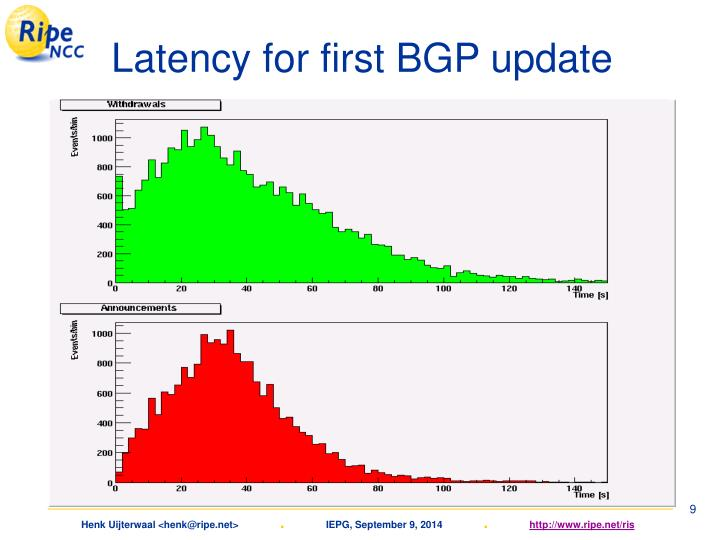 Latency for first BGP update