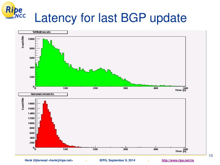 Latency for last BGP update