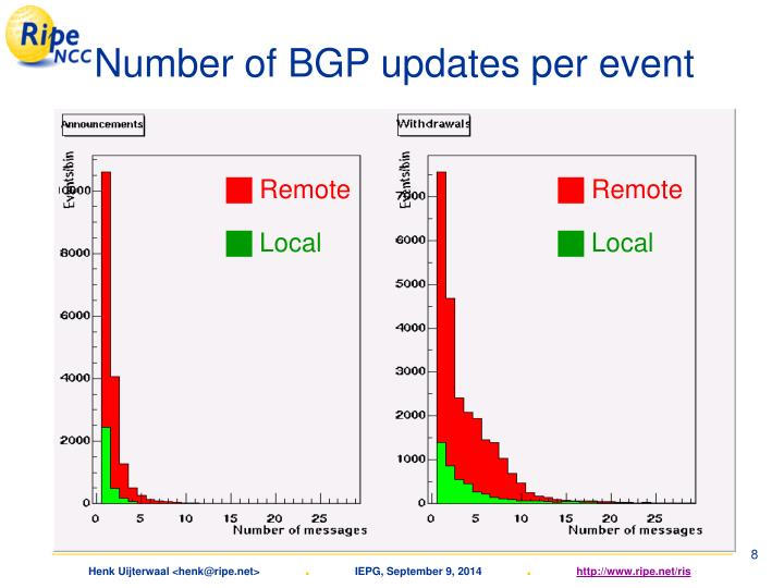 Number of BGP updates per event
