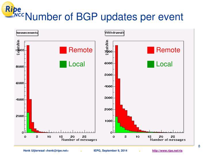 Number of BGP updates per event