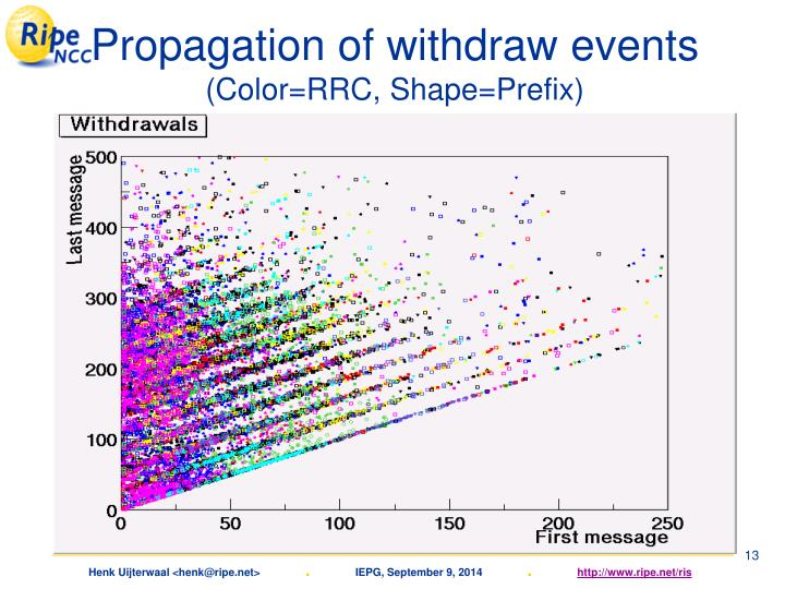 Propagation of withdraw events