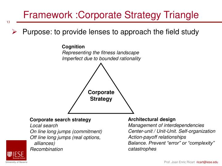 Framework :Corporate Strategy Triangle