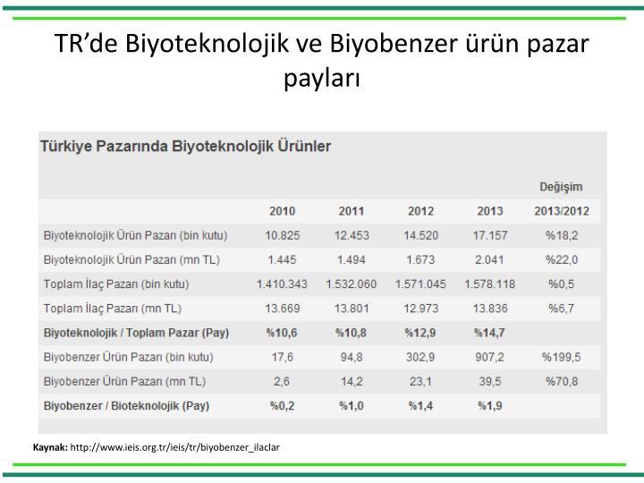 TR'de Biyoteknolojik ve Biyobenzer ürün pazar payları