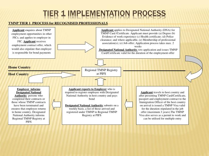 Tier 1 Implementation Process