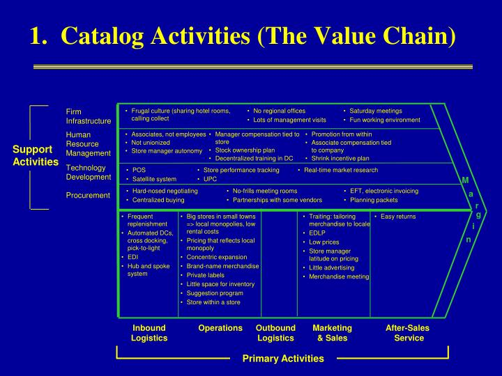 1.  Catalog Activities (The Value Chain)