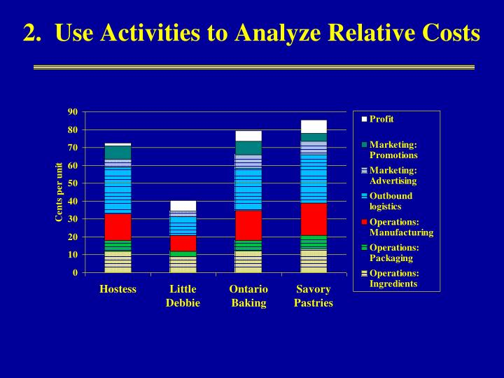 2.  Use Activities to Analyze Relative Costs
