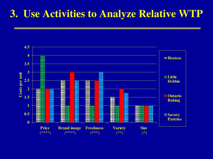 3.  Use Activities to Analyze Relative WTP