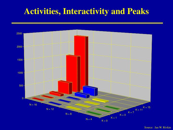 Activities, Interactivity and Peaks
