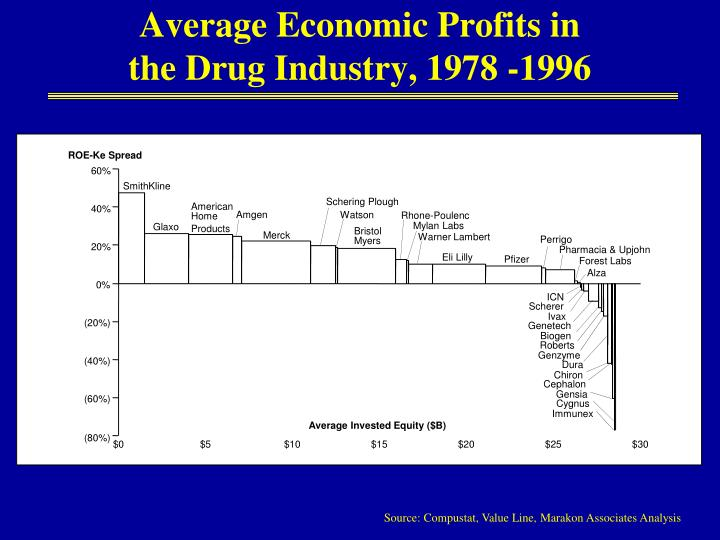 Average economic profits in the drug industry 1978 1996
