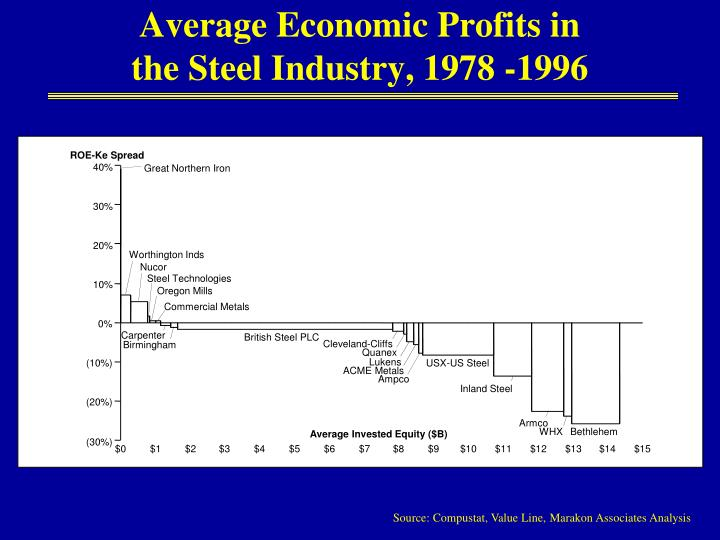 Average Economic Profits in