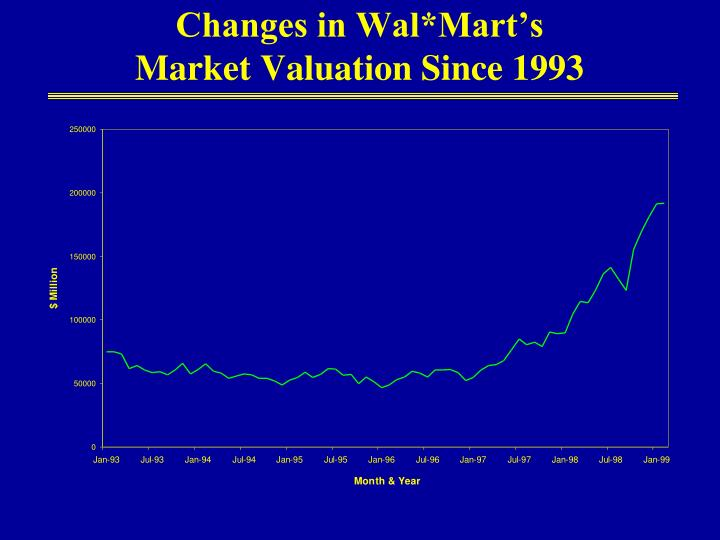 Changes in Wal*Mart's