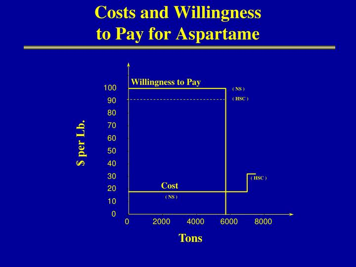 Costs and Willingness