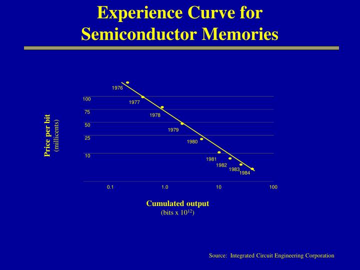 Experience Curve for