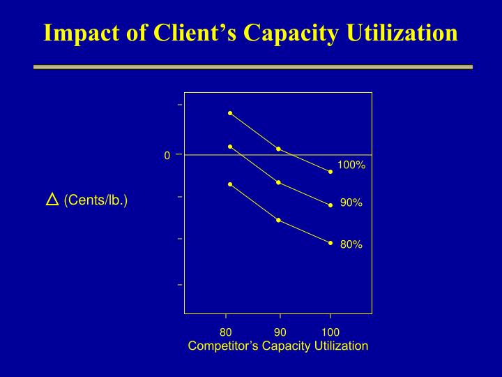 Impact of Client's Capacity Utilization
