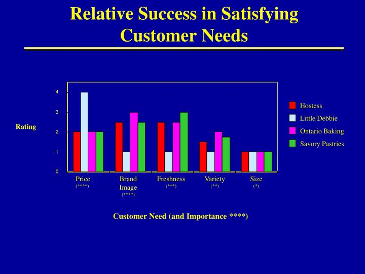 Relative Success in Satisfying Customer Needs