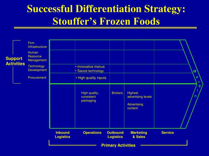 Successful Differentiation Strategy: