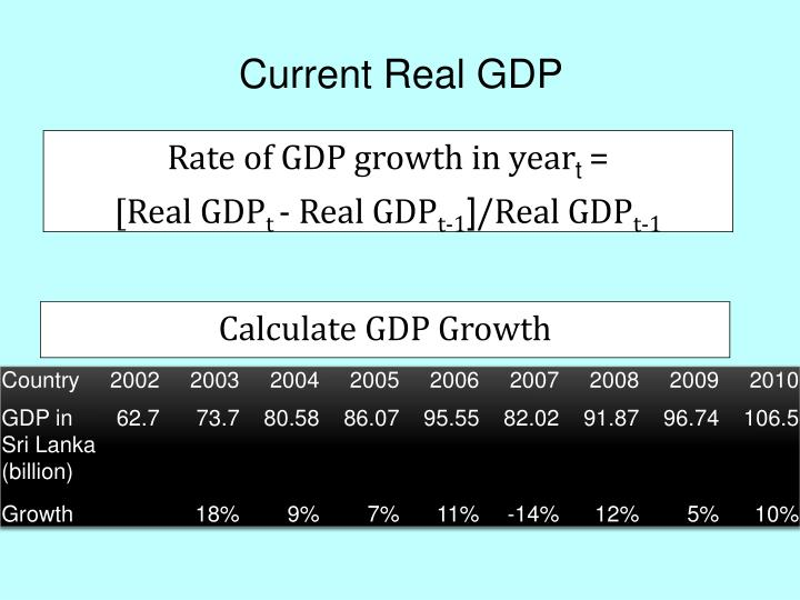 Current Real GDP