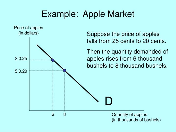 Example:  Apple Market