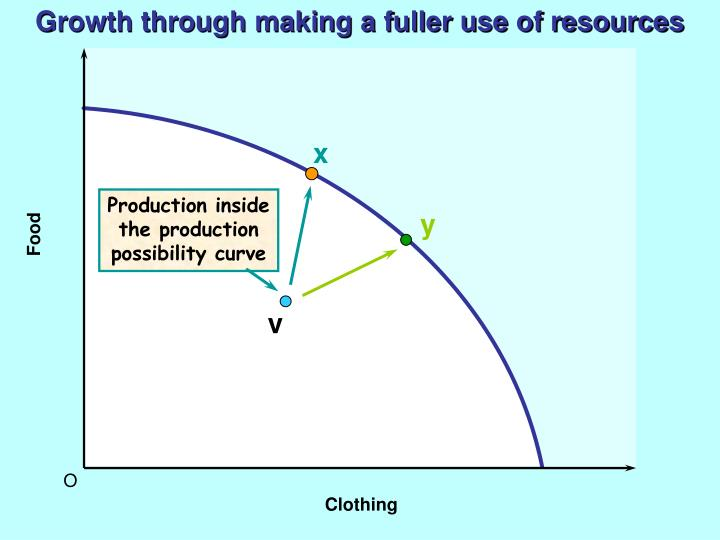 Growth through making a fuller use of resources
