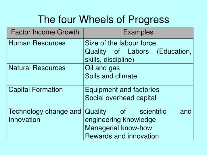 The four Wheels of Progress