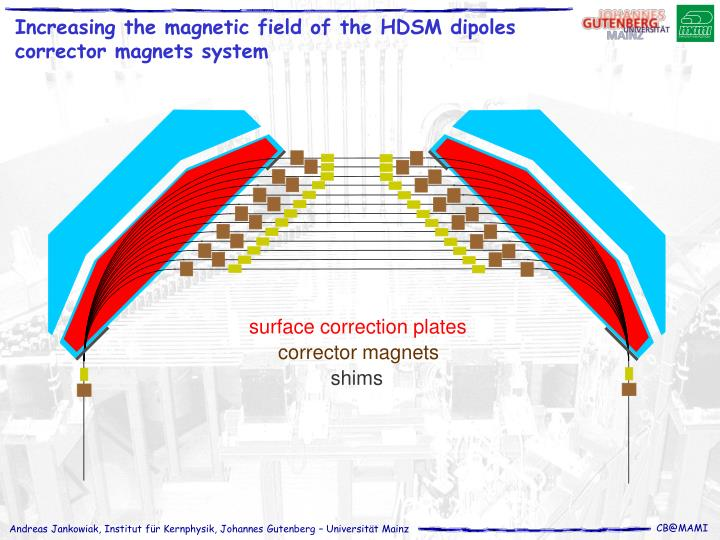 surface correction plates