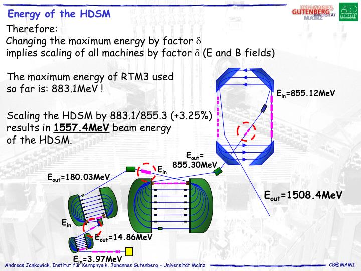 Energy of the HDSM