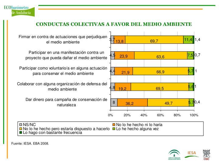 CONDUCTAS COLECTIVAS A FAVOR DEL MEDIO AMBIENTE