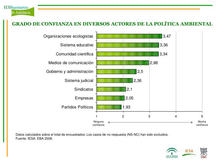 GRADO DE CONFIANZA EN DIVERSOS ACTORES DE LA POLÍTICA AMBIENTAL