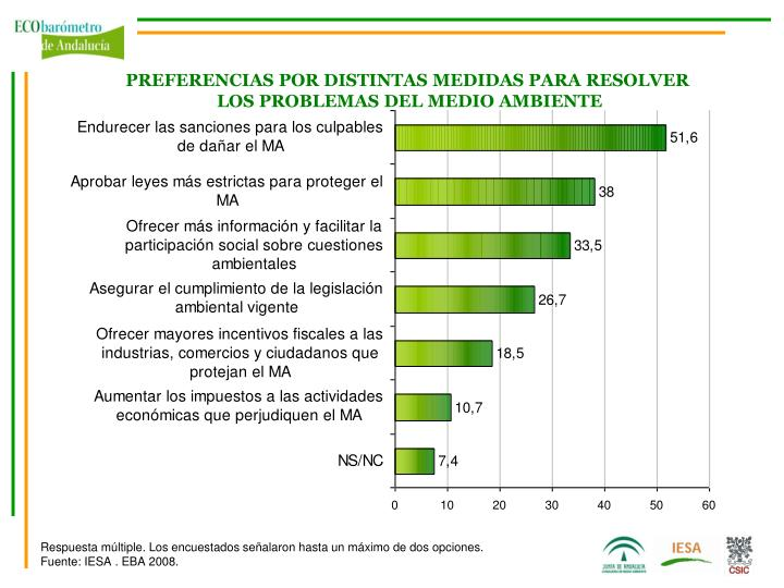 PREFERENCIAS POR DISTINTAS MEDIDAS PARA RESOLVER