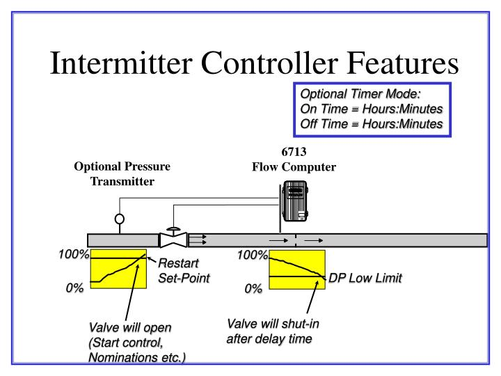Intermitter Controller Features