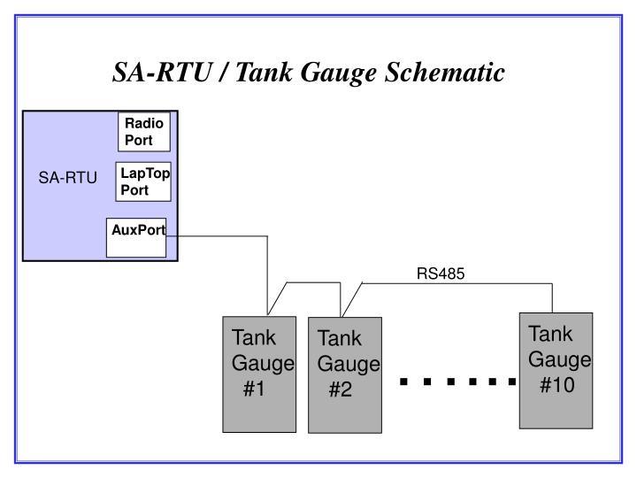 SA-RTU / Tank Gauge Schematic