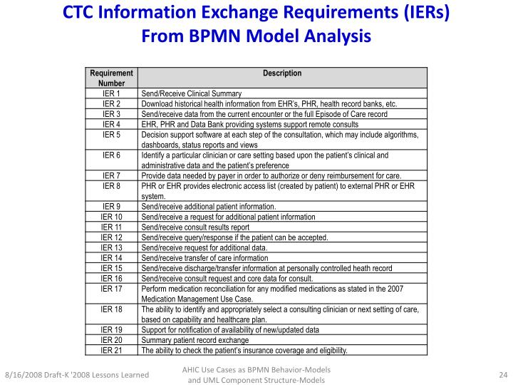 CTC Information Exchange Requirements (IERs)