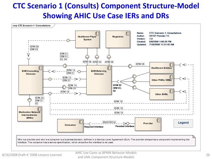 CTC Scenario 1 (Consults) Component Structure-Model