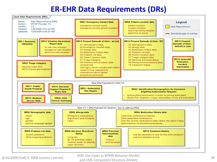 ER-EHR Data Requirements (DRs)